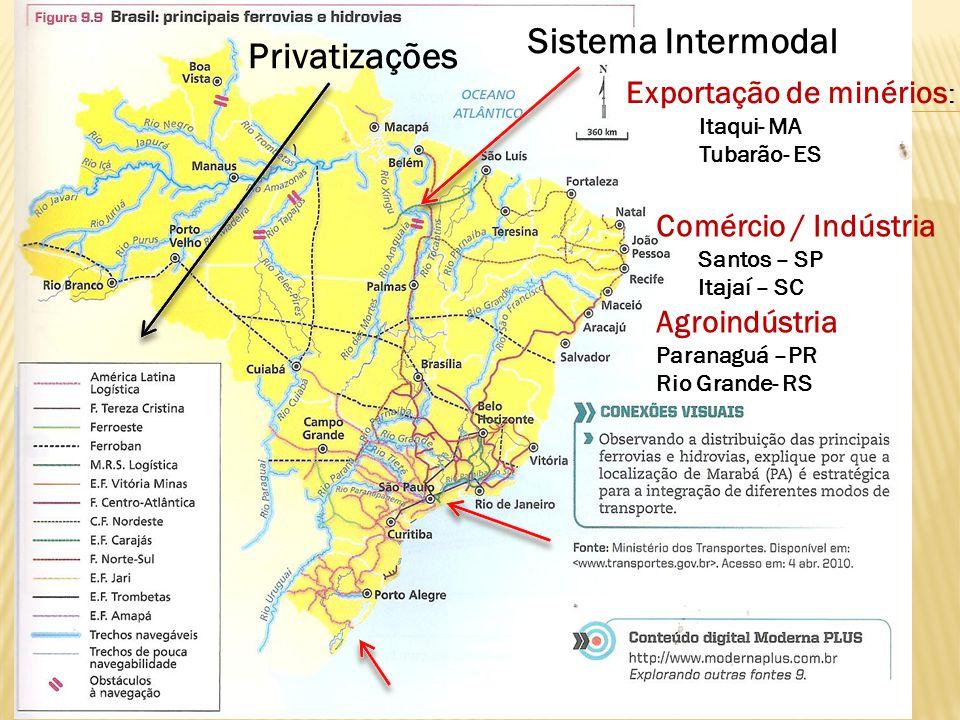 Sistema Intermodal Privatizações Exportação de minérios: