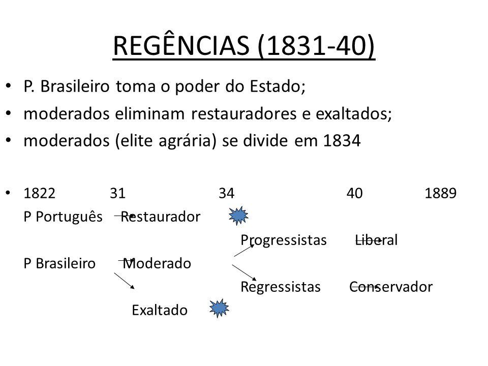 REGÊNCIAS (1831-40) P. Brasileiro toma o poder do Estado;