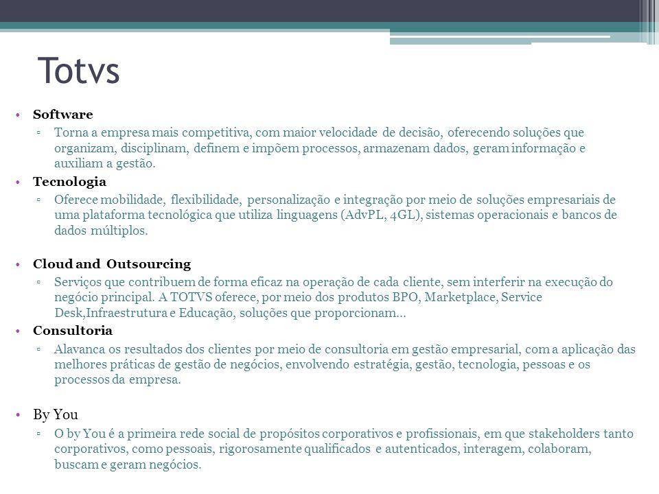 Totvs Software.