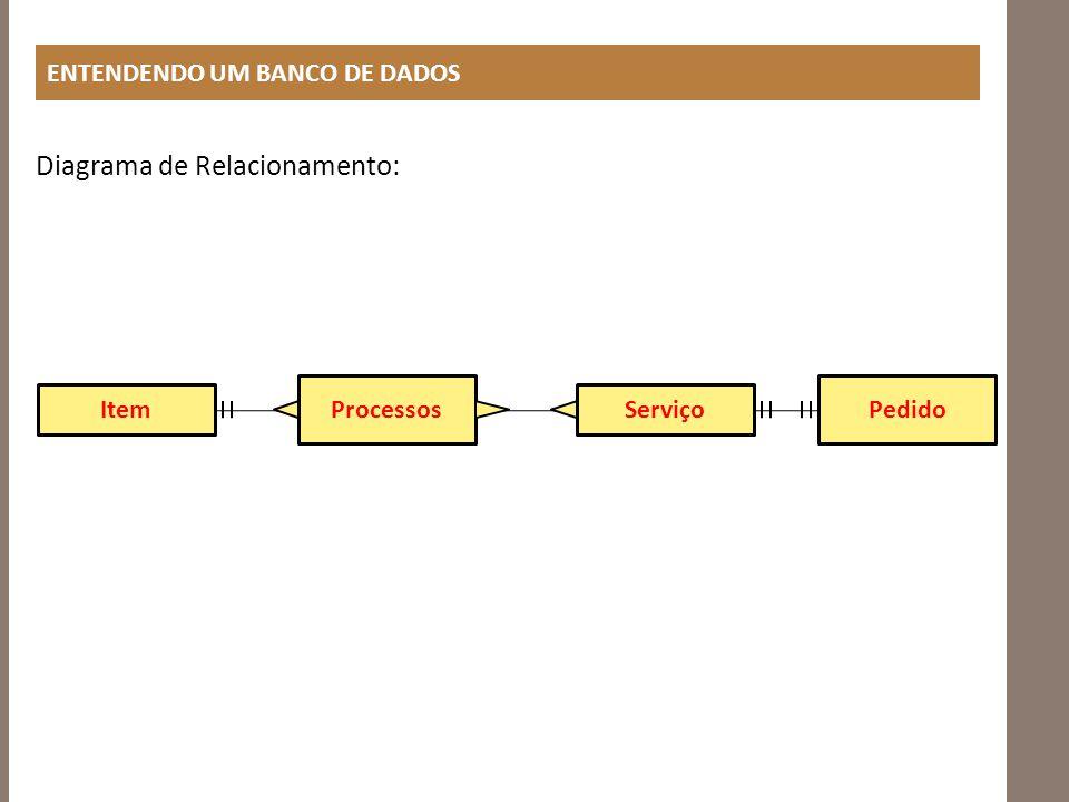 Diagrama de Relacionamento: