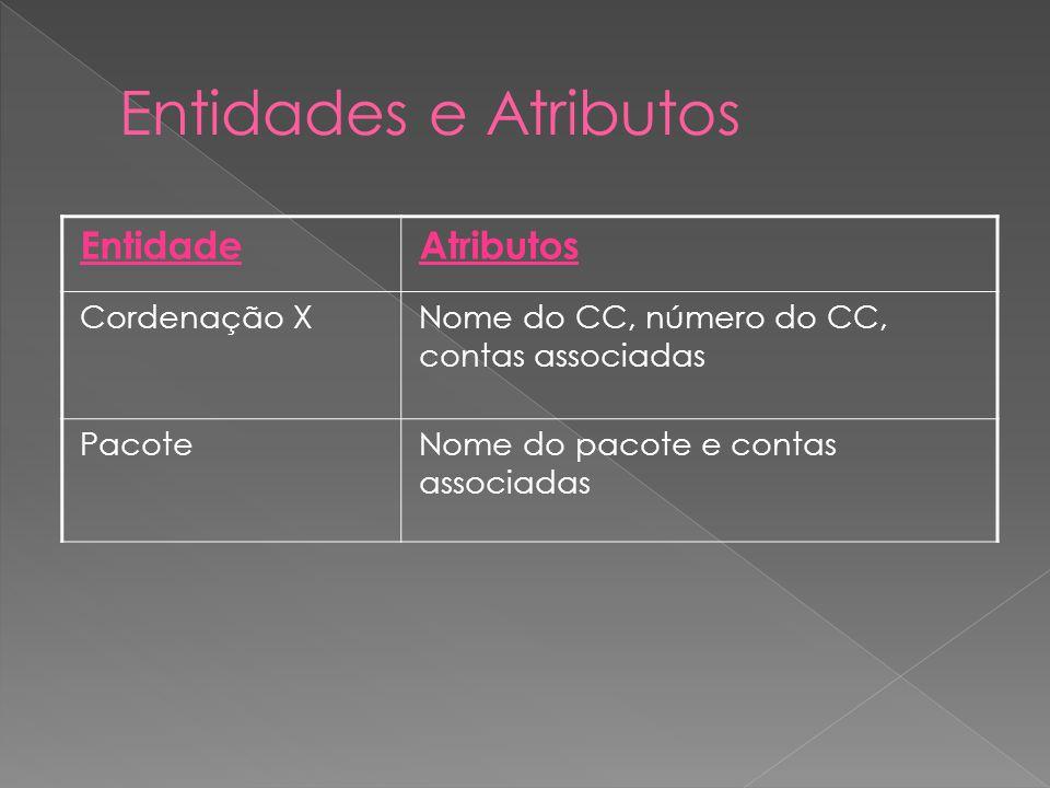 Entidades e Atributos Entidade Atributos Cordenação X