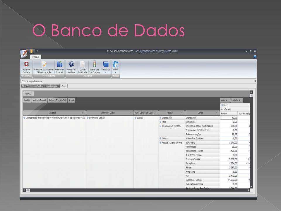 O Banco de Dados