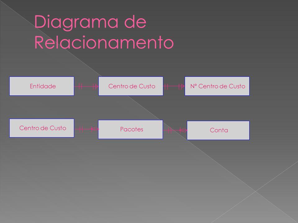 Diagrama de Relacionamento