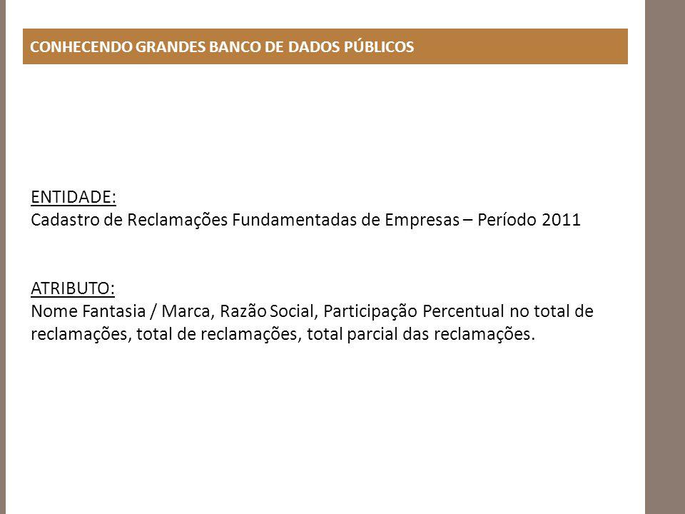 Cadastro de Reclamações Fundamentadas de Empresas – Período 2011