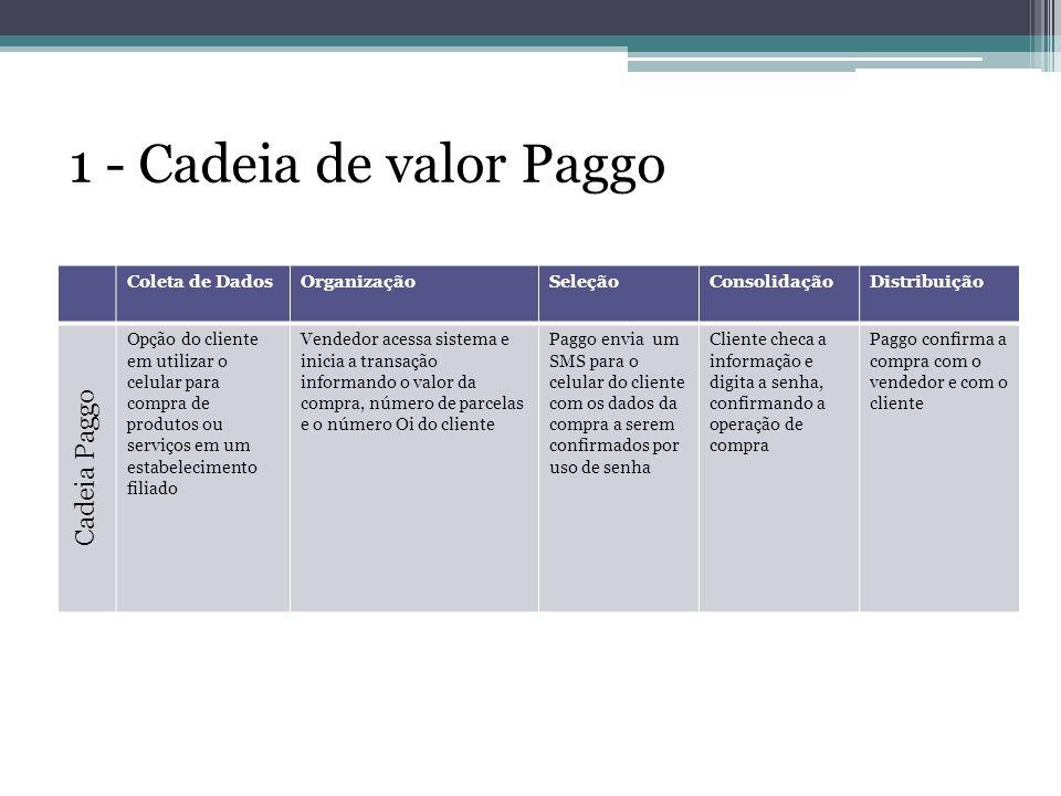 1 - Cadeia de valor Paggo Cadeia Paggo Coleta de Dados Organização