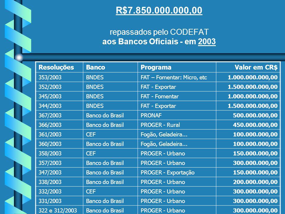 R$7.850.000.000,00 repassados pelo CODEFAT aos Bancos Oficiais - em 2003