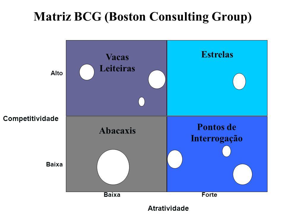 Matriz BCG (Boston Consulting Group)