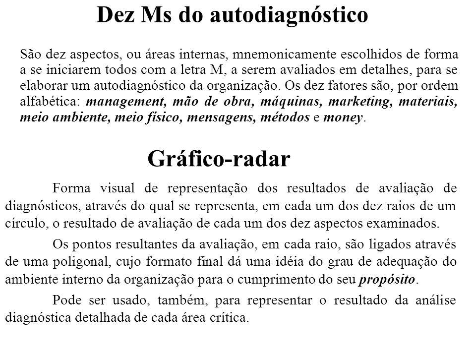 Dez Ms do autodiagnóstico