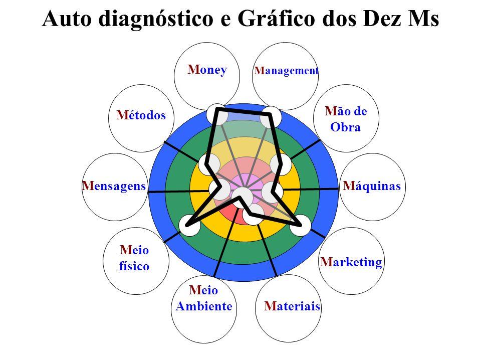 Auto diagnóstico e Gráfico dos Dez Ms