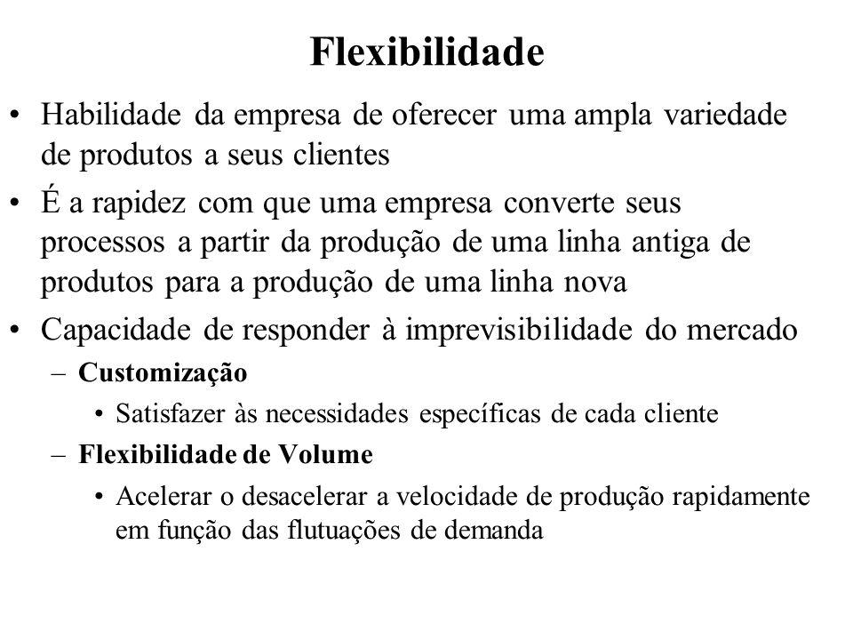 Flexibilidade Habilidade da empresa de oferecer uma ampla variedade de produtos a seus clientes.