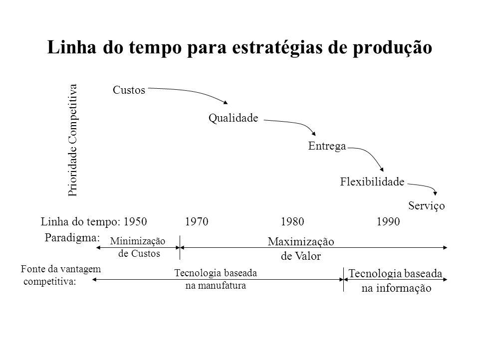 Linha do tempo para estratégias de produção