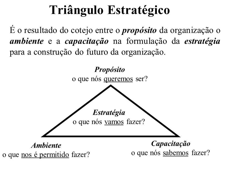 Triângulo Estratégico