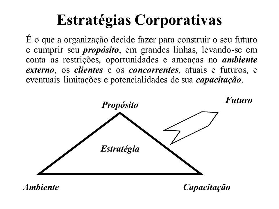 Estratégias Corporativas