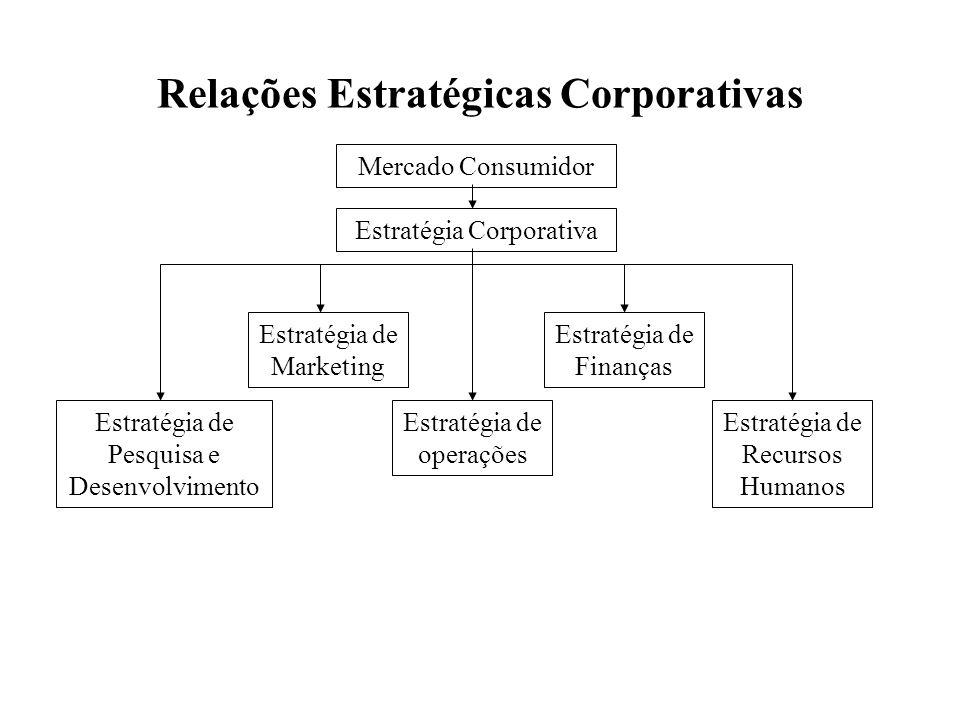 Relações Estratégicas Corporativas