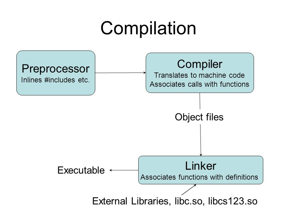 Compilation Compiler Preprocessor Linker Object files Executable