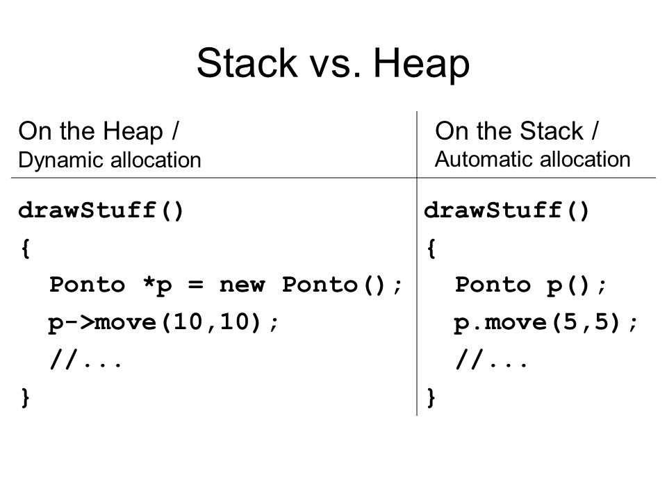 Stack vs. Heap On the Heap / drawStuff() { Ponto *p = new Ponto();