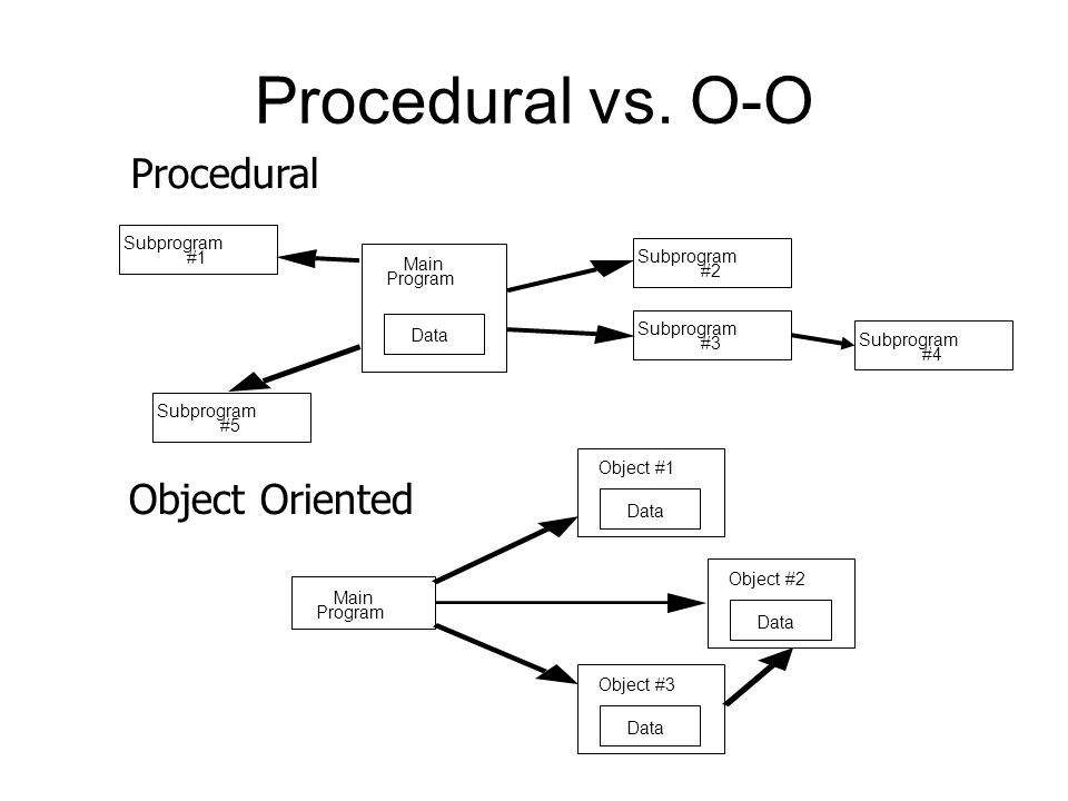 Procedural vs. O-O Procedural Object Oriented Subprogram #1 Subprogram