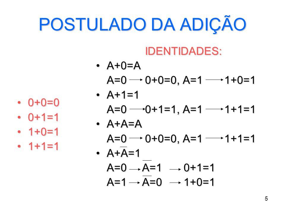 POSTULADO DA ADIÇÃO IDENTIDADES: A+0=A A=0 0+0=0, A=1 1+0=1 A+1=1