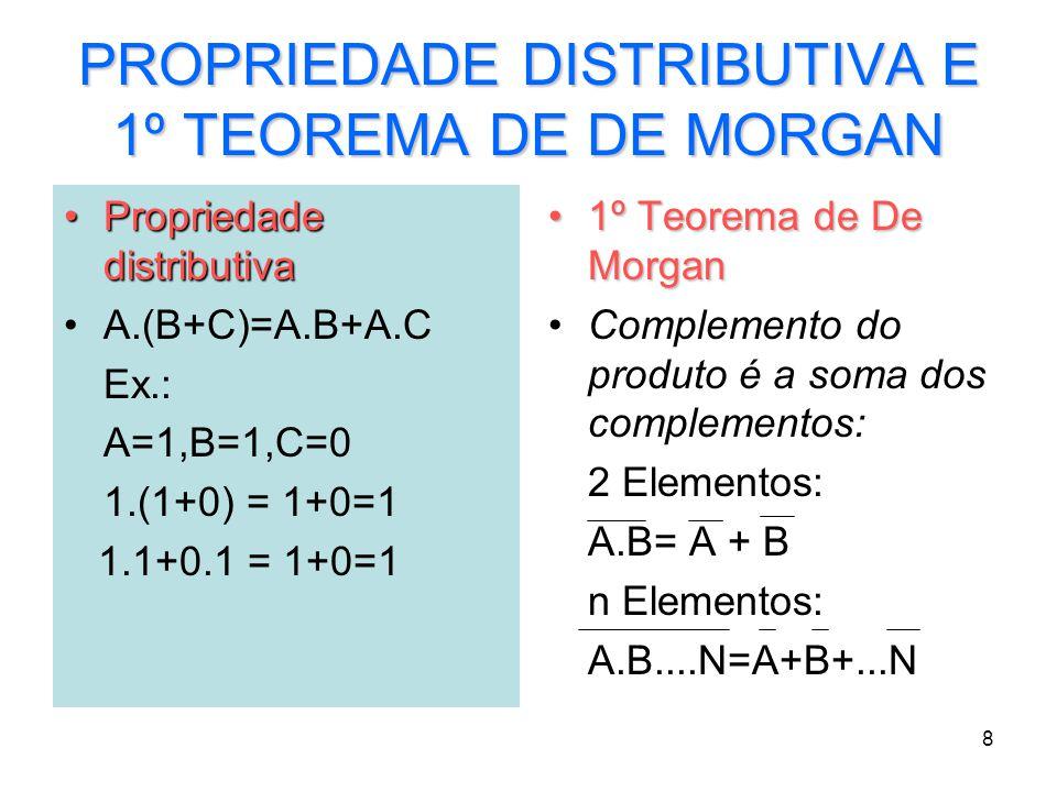 PROPRIEDADE DISTRIBUTIVA E 1º TEOREMA DE DE MORGAN