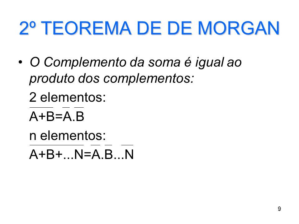 2º TEOREMA DE DE MORGAN O Complemento da soma é igual ao produto dos complementos: 2 elementos: A+B=A.B.