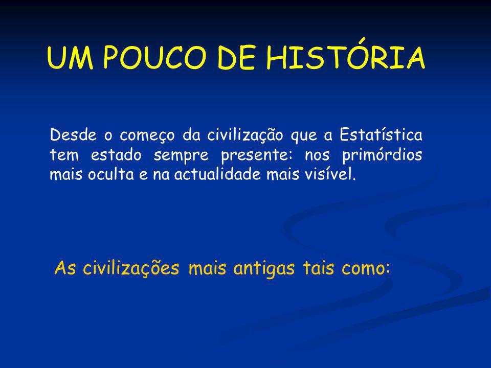 UM POUCO DE HISTÓRIA As civilizações mais antigas tais como: