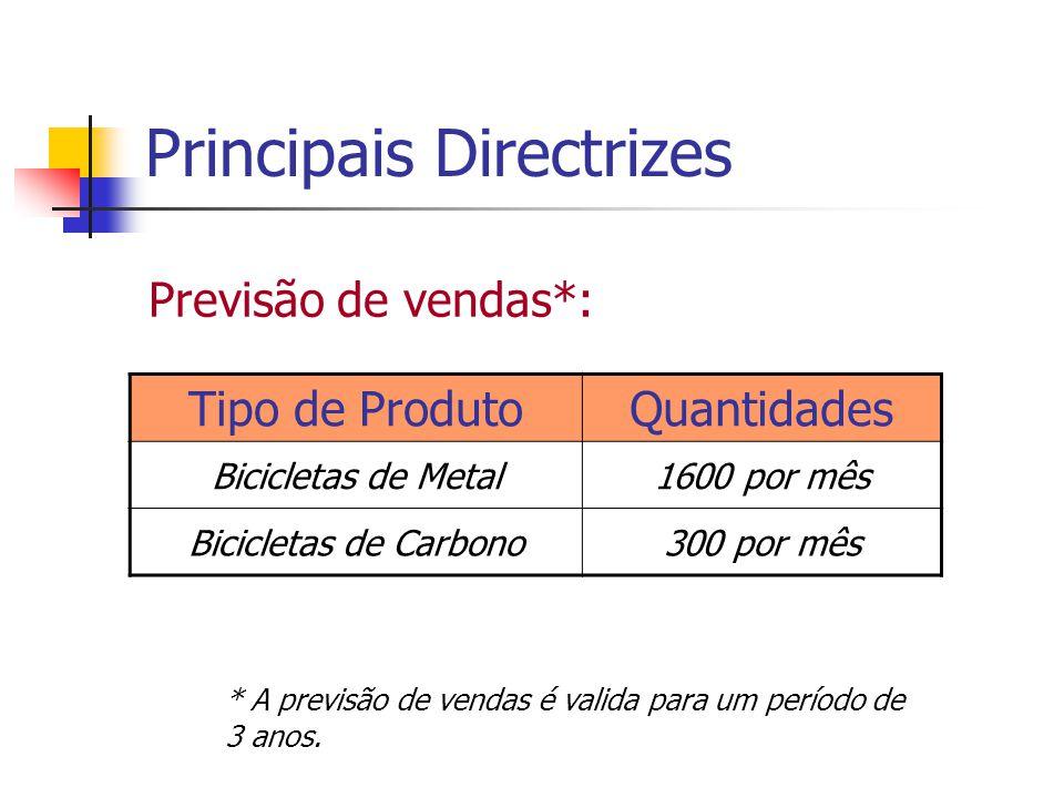 Principais Directrizes
