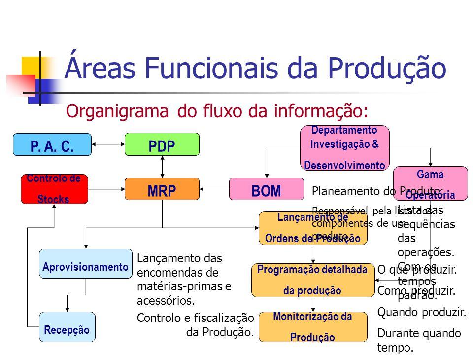 Áreas Funcionais da Produção