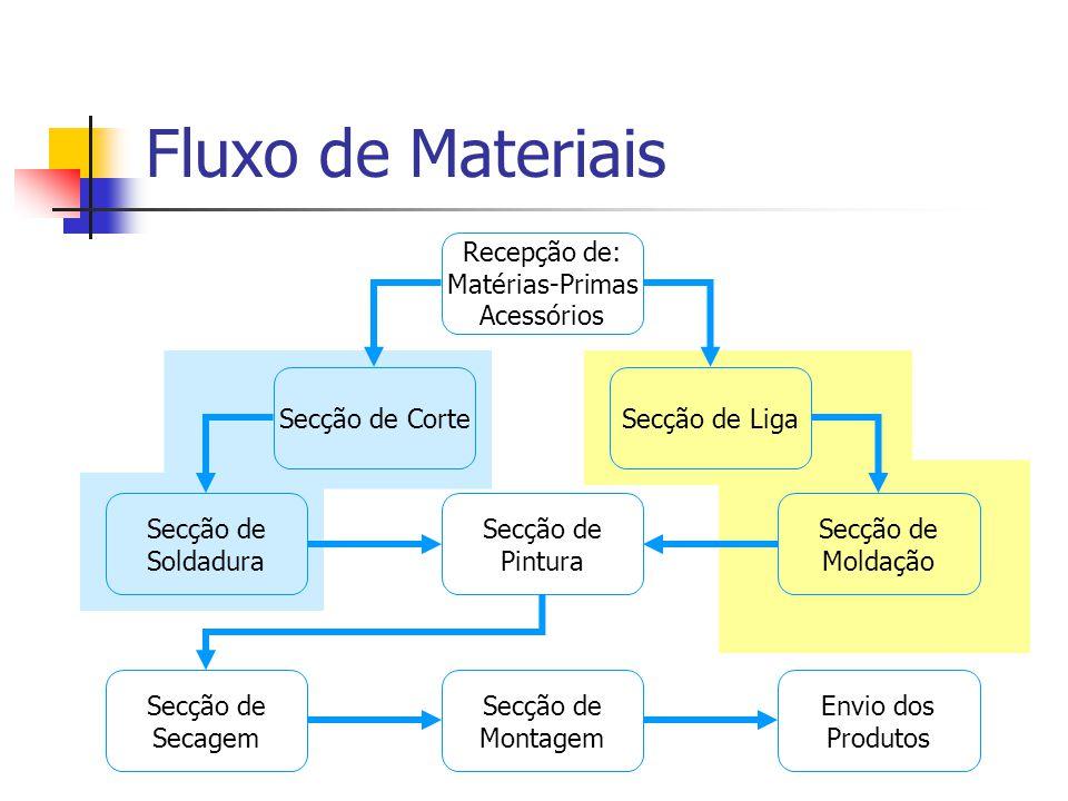 Fluxo de Materiais Recepção de: Matérias-Primas Acessórios