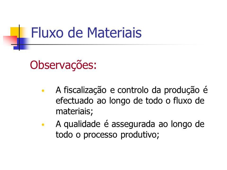 Fluxo de Materiais Observações: