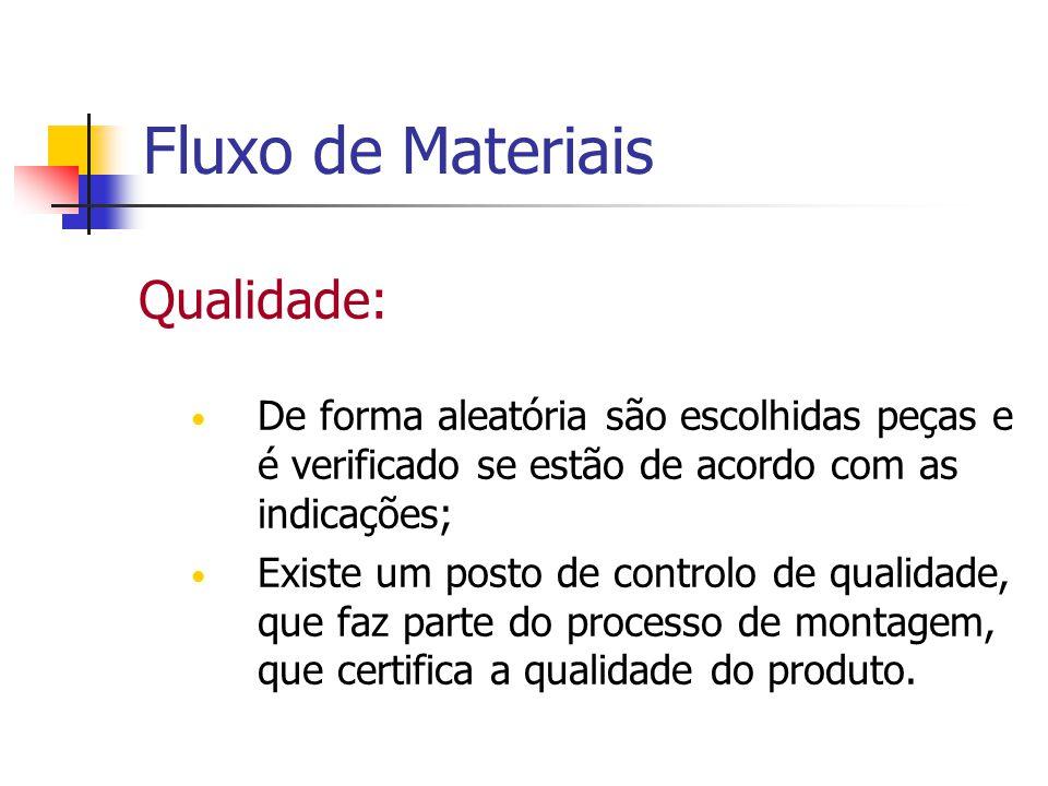 Fluxo de Materiais Qualidade: