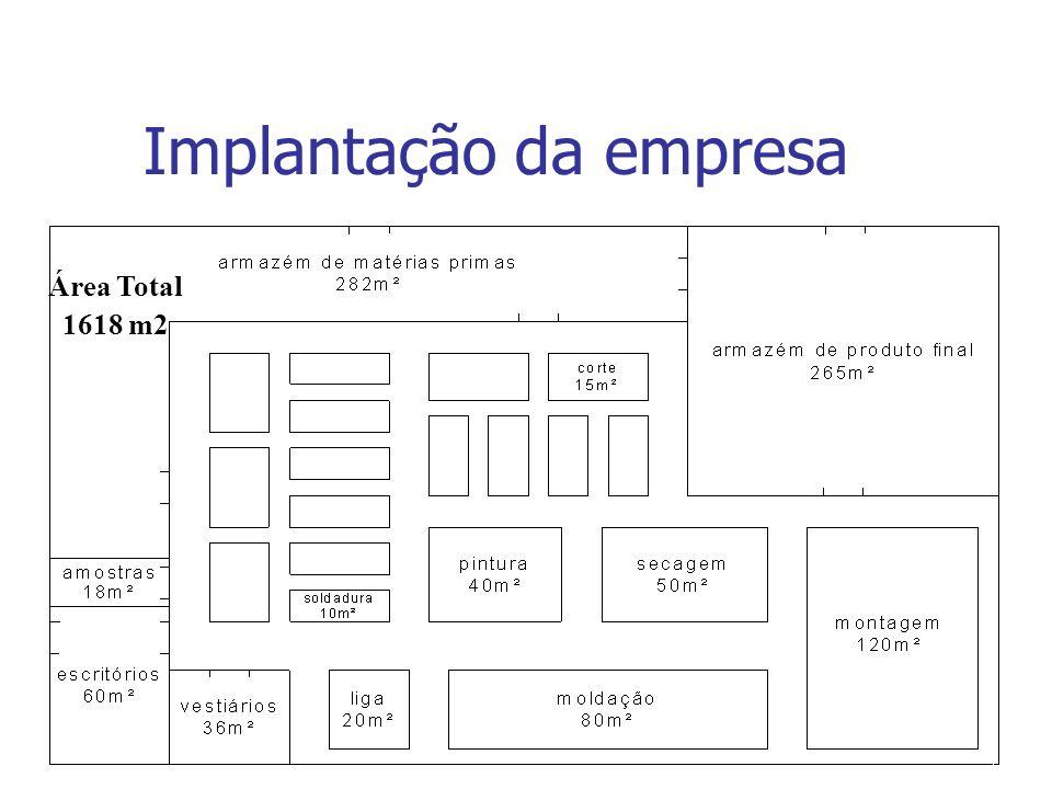 Implantação da empresa