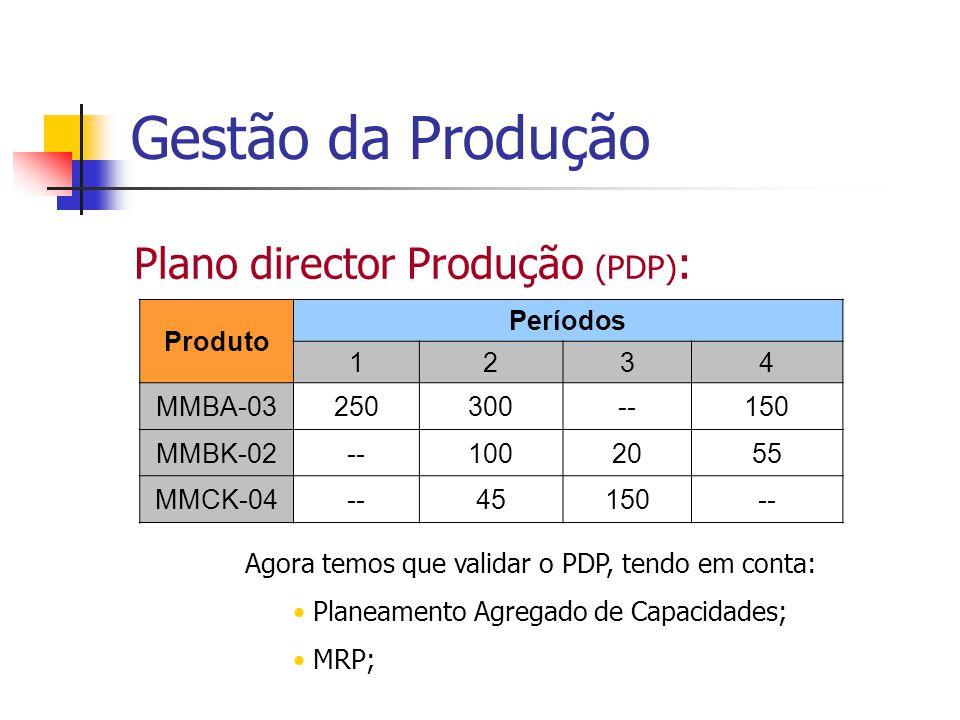 Gestão da Produção Plano director Produção (PDP): Produto Períodos 1 2
