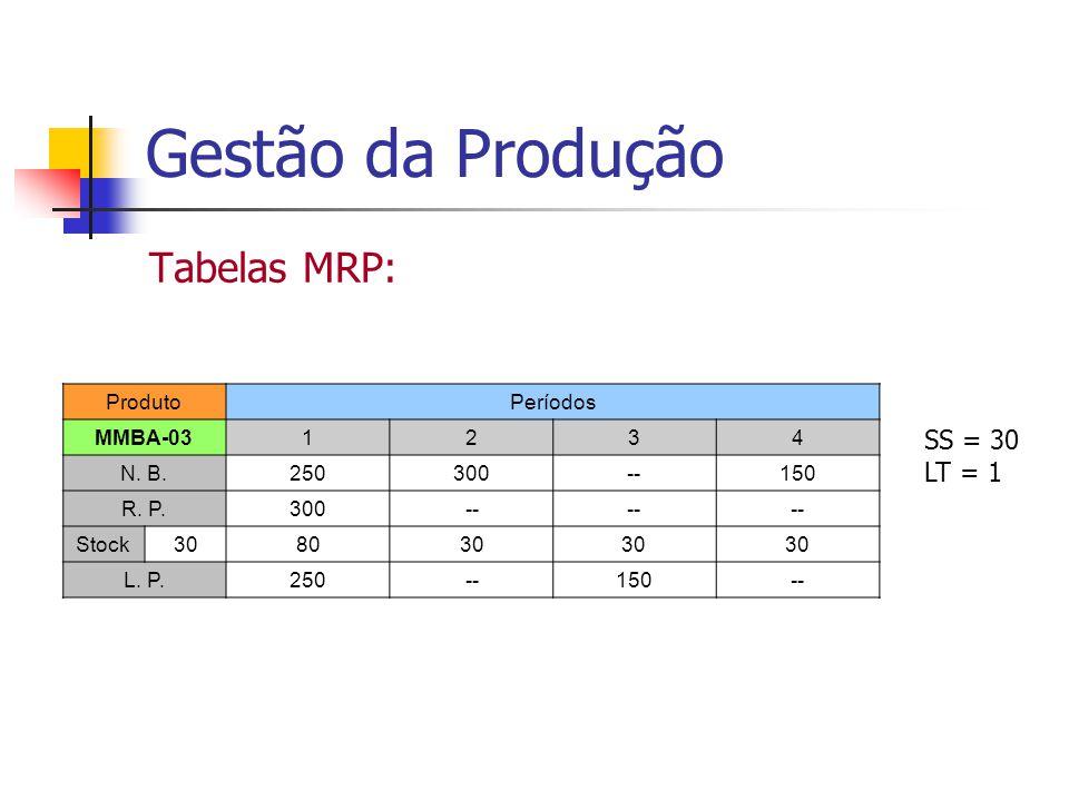 Gestão da Produção Tabelas MRP: SS = 30 LT = 1 Produto Períodos