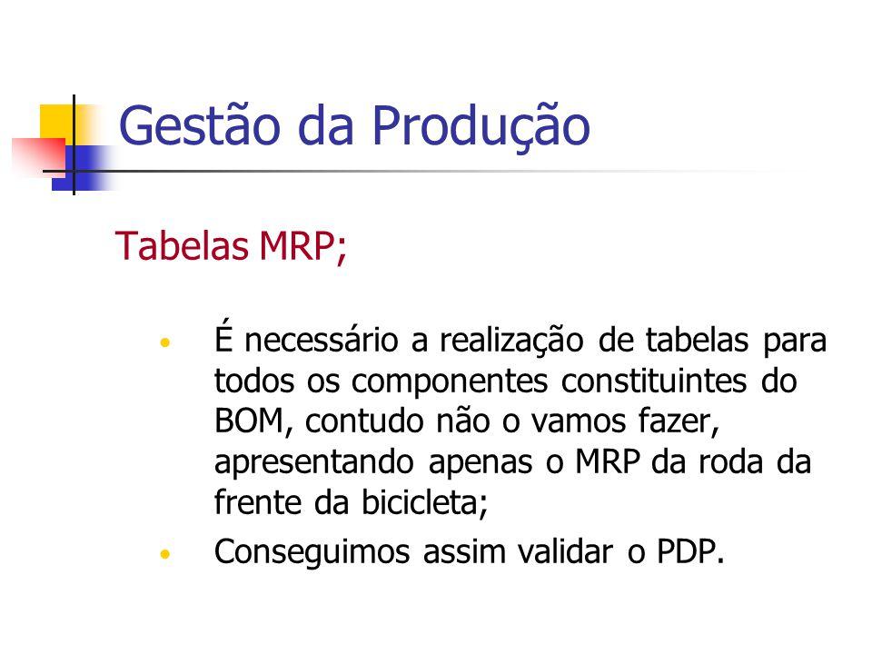 Gestão da Produção Tabelas MRP;