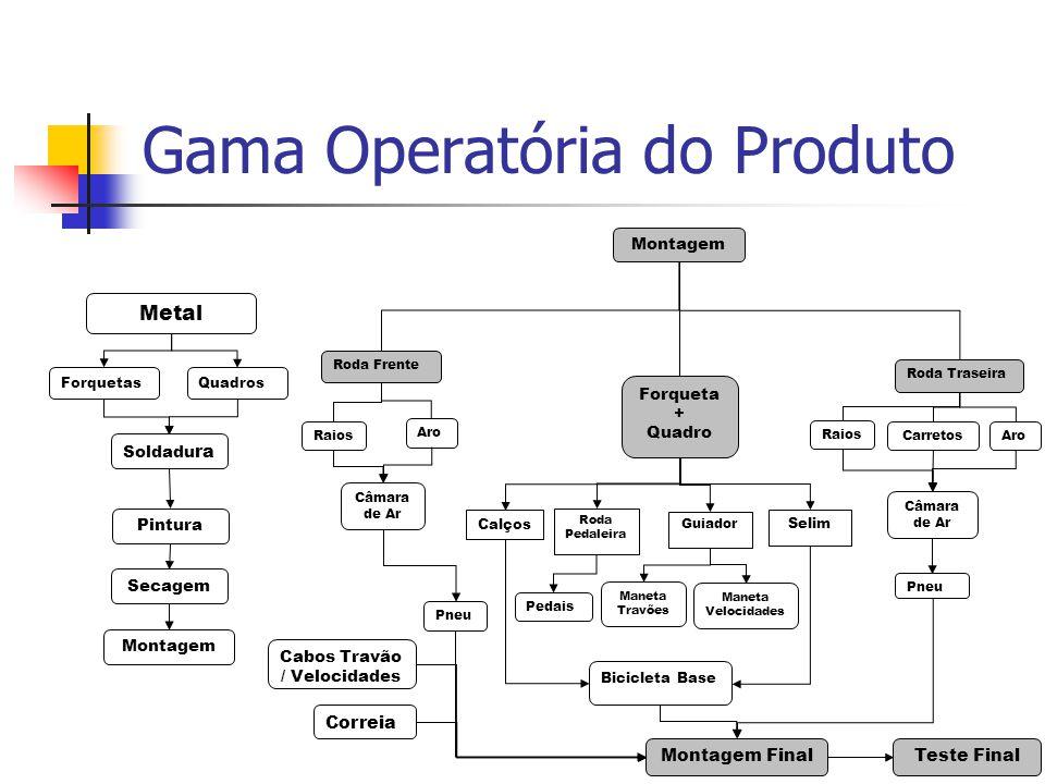 Gama Operatória do Produto