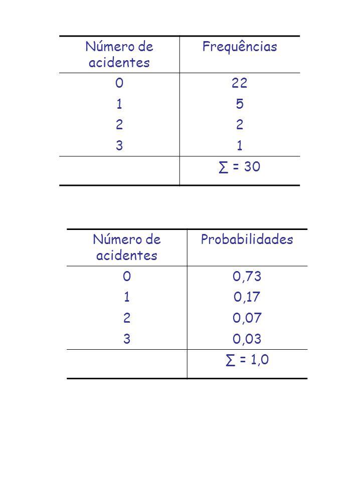 Número de acidentes Frequências. 22. 1. 5. 2. 3. ∑ = 30. Número de acidentes. Probabilidades.