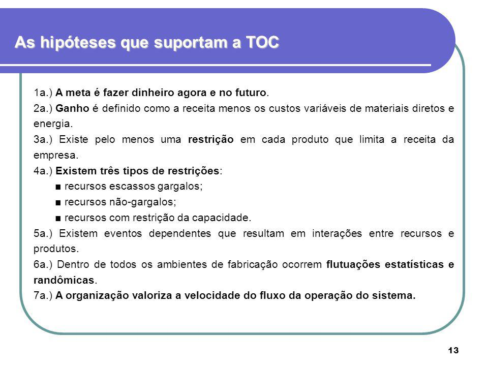 As hipóteses que suportam a TOC