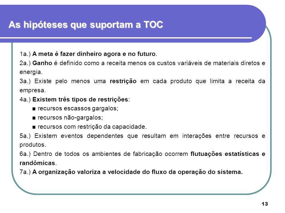 As hipóteses que suportam a TOC