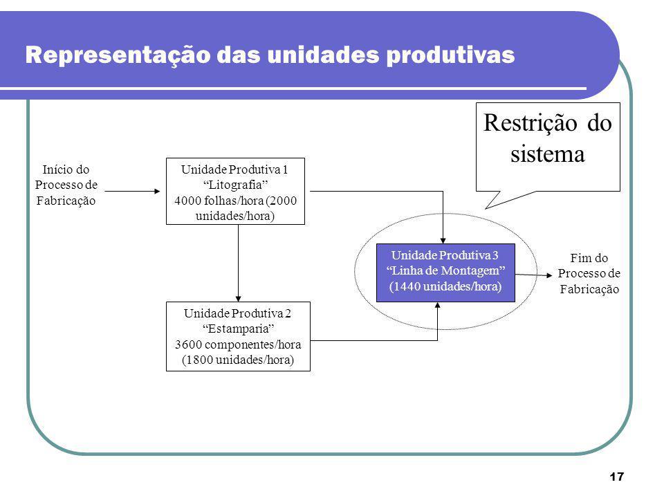 Representação das unidades produtivas