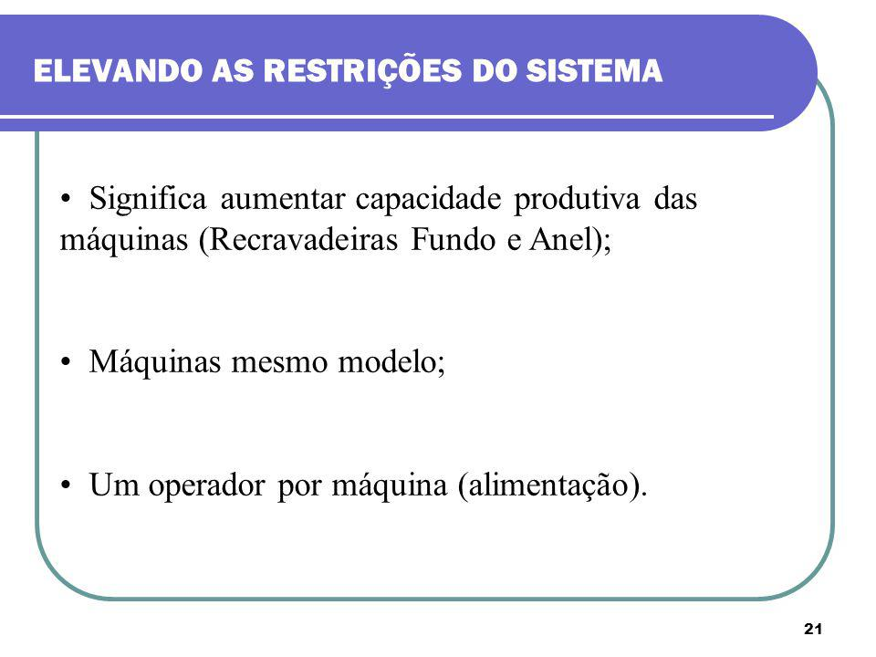 ELEVANDO AS RESTRIÇÕES DO SISTEMA