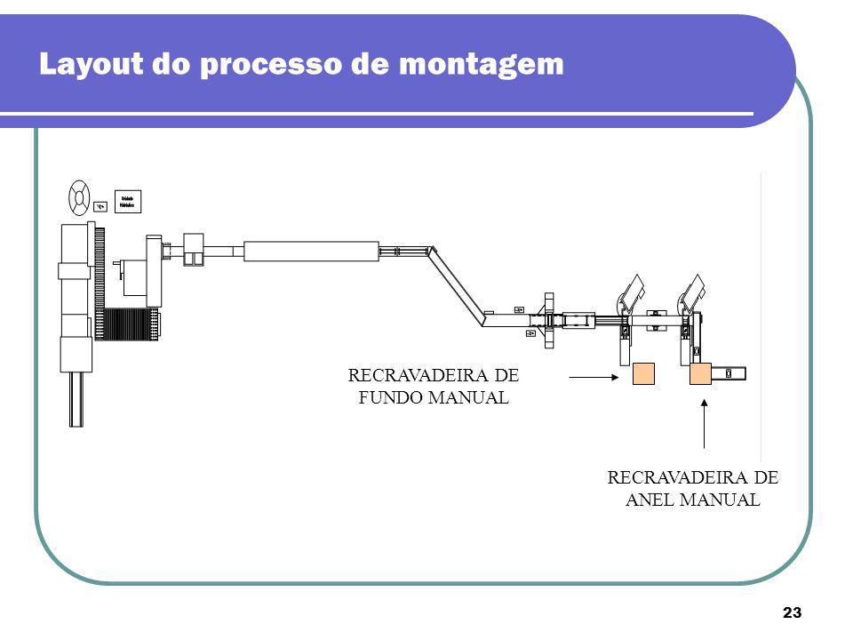 Layout do processo de montagem