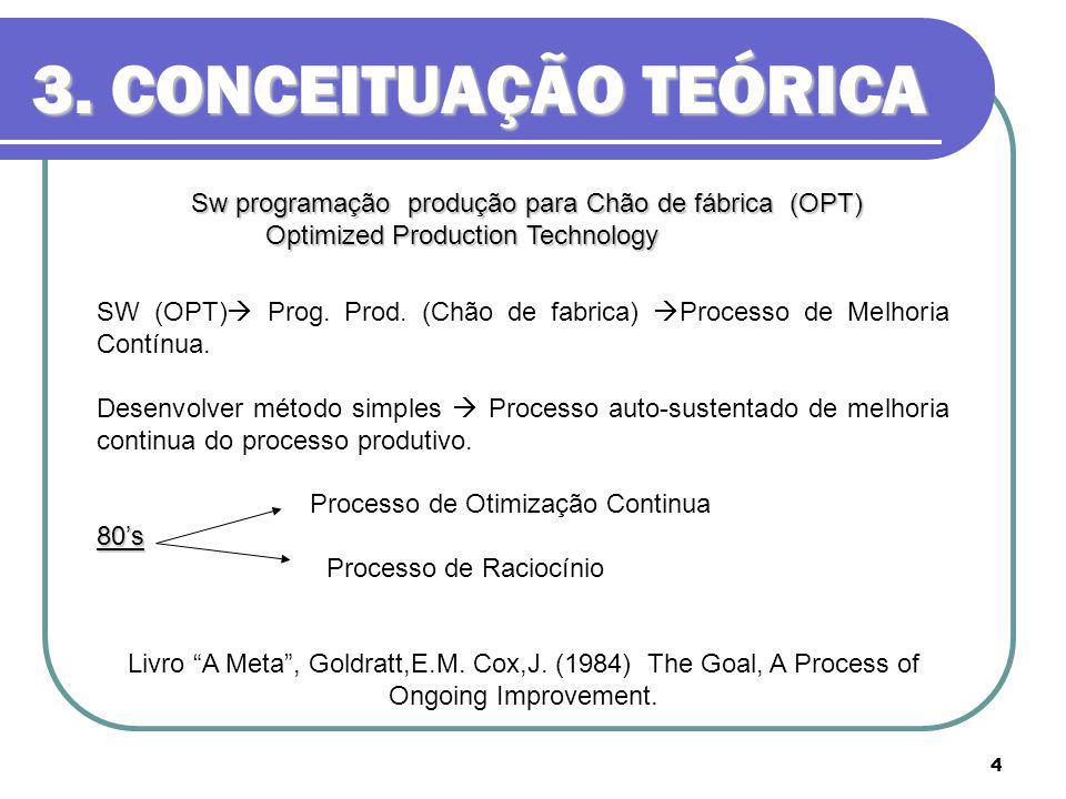 3. CONCEITUAÇÃO TEÓRICA Sw programação produção para Chão de fábrica (OPT) Optimized Production Technology.