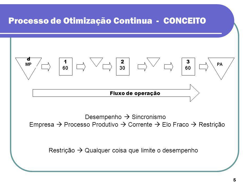 Processo de Otimização Continua - CONCEITO