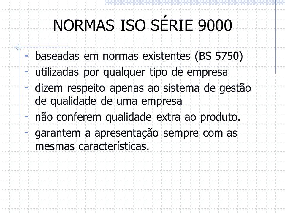 NORMAS ISO SÉRIE 9000 baseadas em normas existentes (BS 5750)