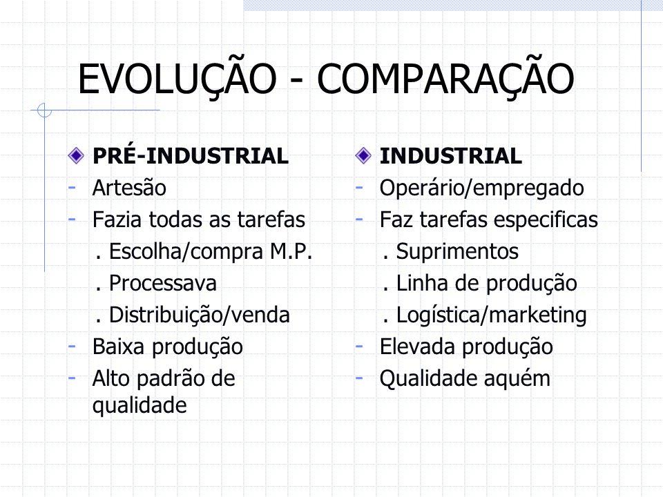EVOLUÇÃO - COMPARAÇÃO PRÉ-INDUSTRIAL Artesão Fazia todas as tarefas