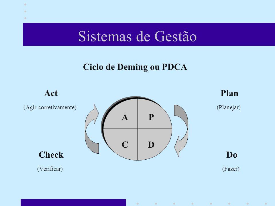 Sistemas de Gestão Ciclo de Deming ou PDCA Act Plan