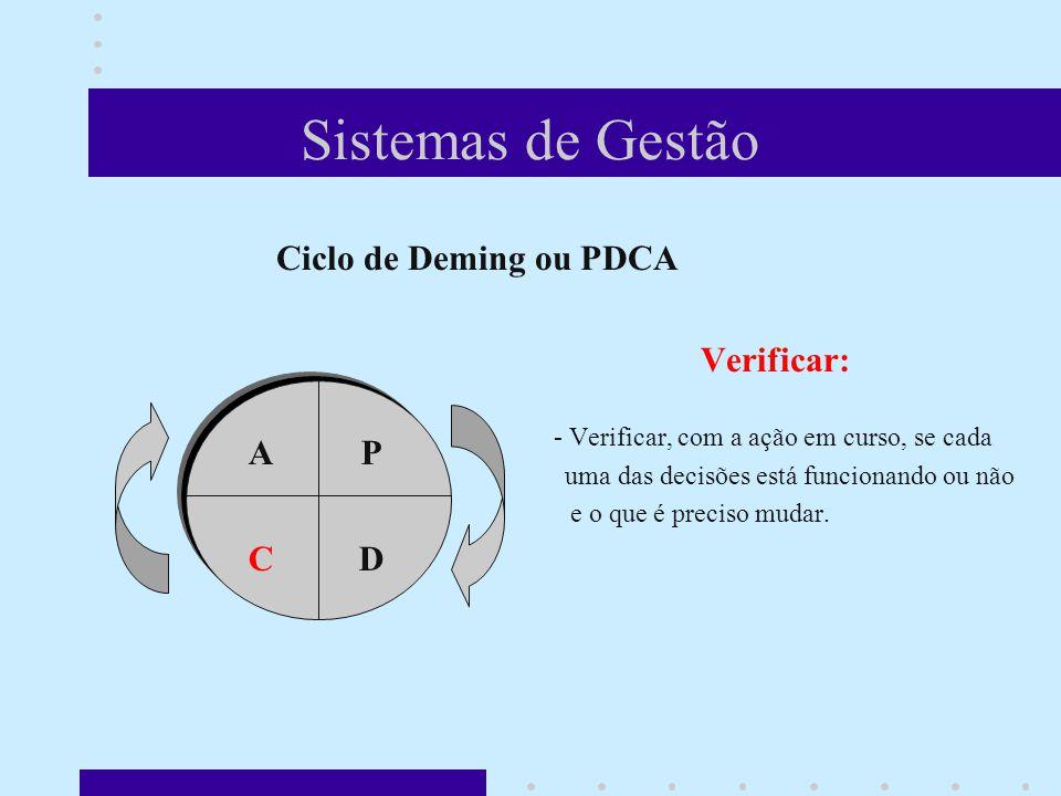 Sistemas de Gestão Ciclo de Deming ou PDCA Verificar: A P C D