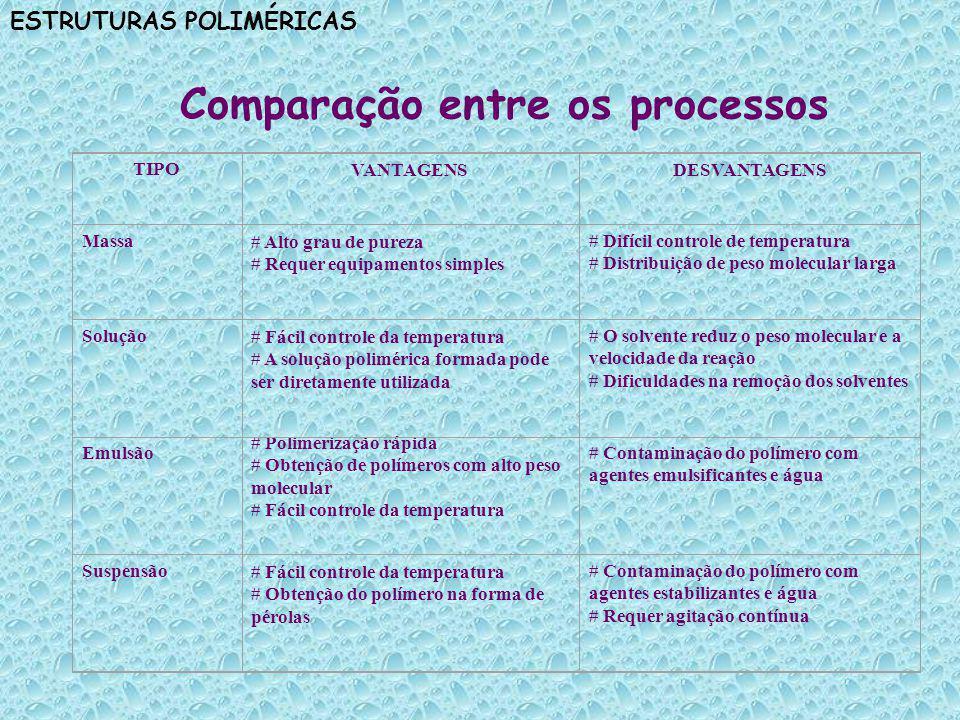 Comparação entre os processos