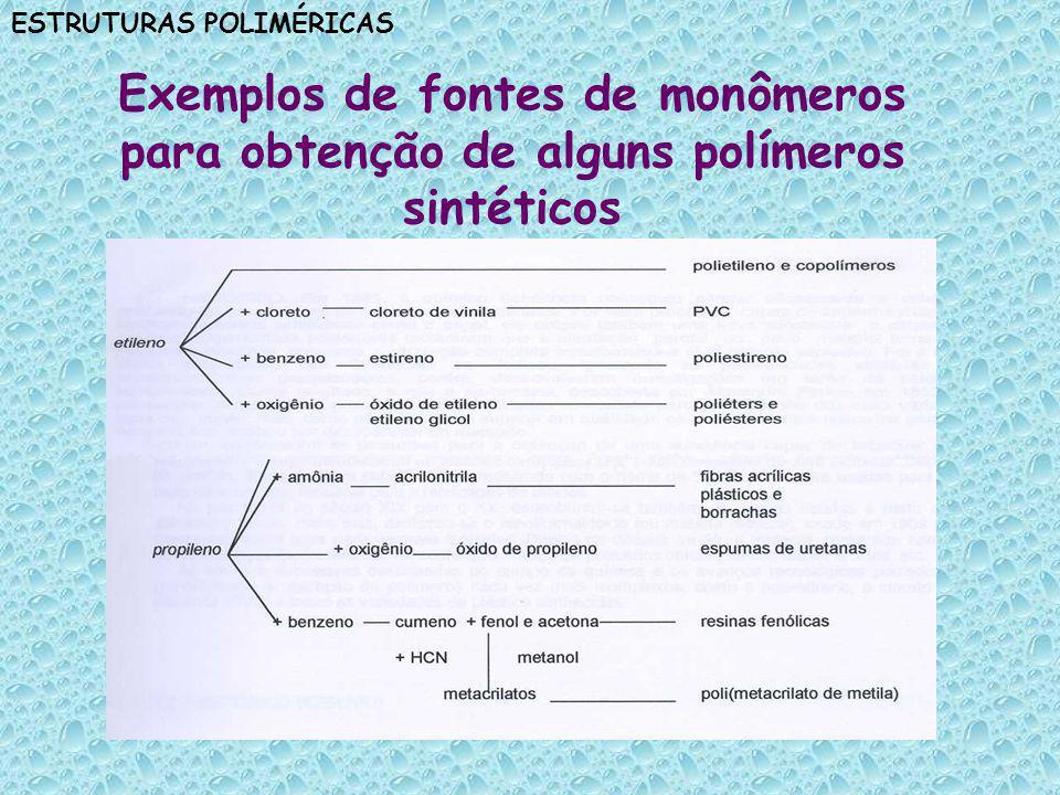 Exemplos de fontes de monômeros para obtenção de alguns polímeros sintéticos