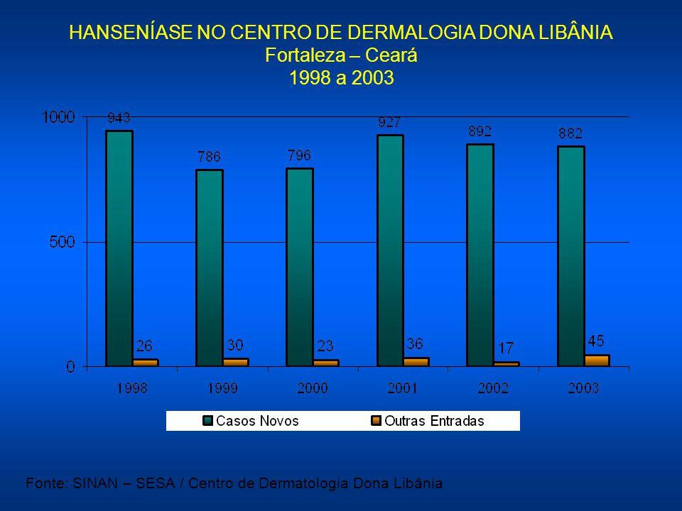 HANSENÍASE NO CENTRO DE DERMALOGIA DONA LIBÂNIA Fortaleza – Ceará 1998 a 2003
